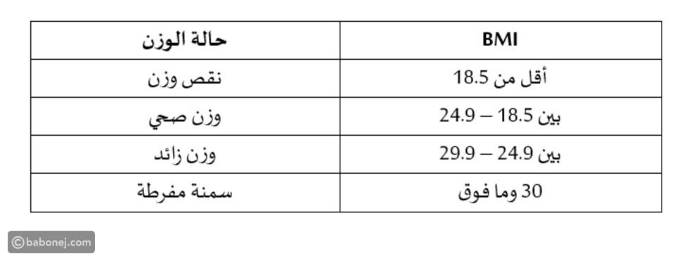 مؤشر كتلة الجسم BMI