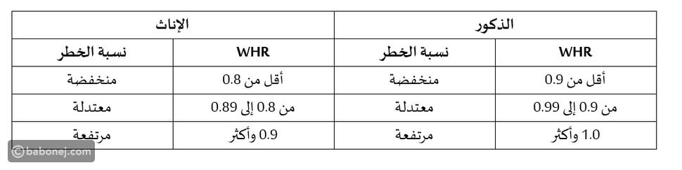 نسبة الخصر إلى الورك (WHR)