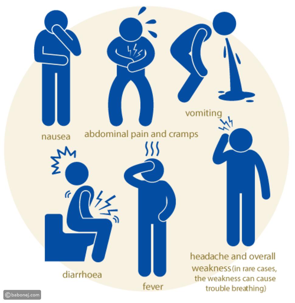 أعراض الإصابة بالتسمم