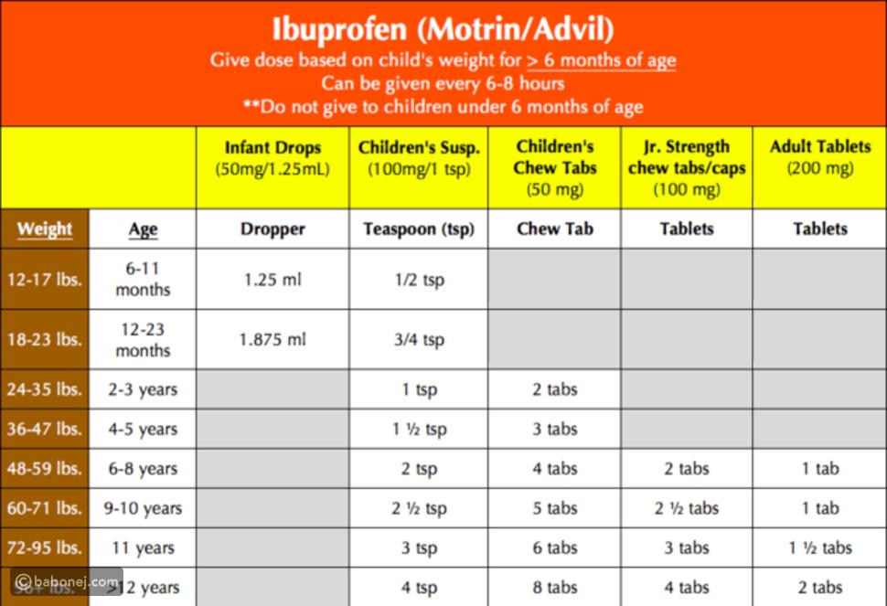 جرعات استخدام الإيبوبروفين