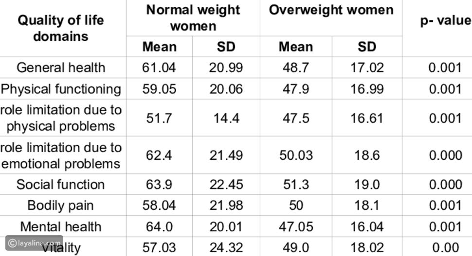الوزن الطبيعي للحمل