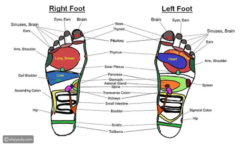 فوائد تدليك القدم العلاجي